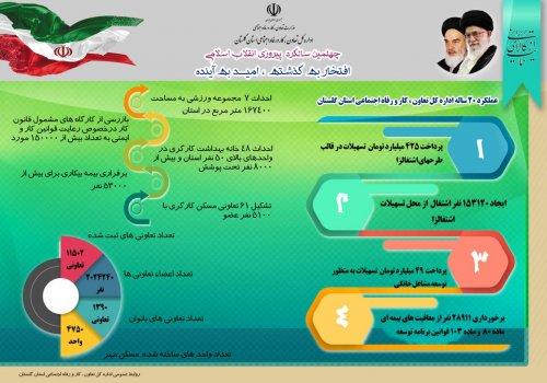 اطلاع نگاشت عملکرد اداره کل تعاون، کار و رفاه اجتماعی گلستان در چهل سالگی انقلاب